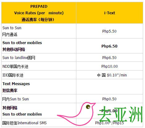 菲律宾 SUN通话和短信资费