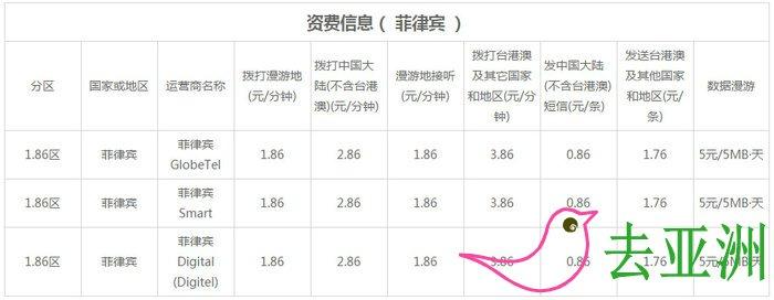 中国联通国际漫游资费 后付费资费