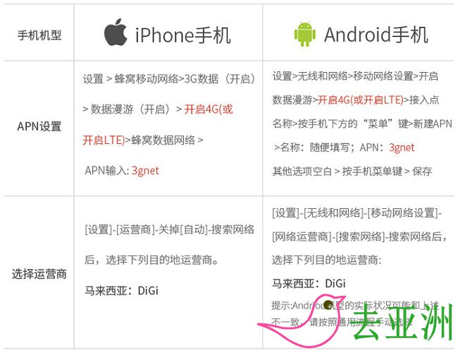 Digi卡iphone、安卓上网设置方法