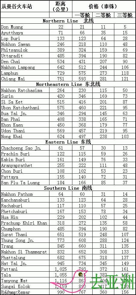 泰国火车票价表