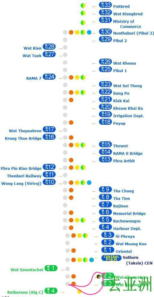 曼谷昭披耶河(Chao Phraya) 公交船線路種類