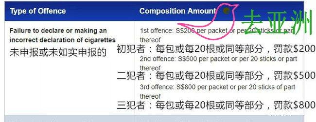 入境新加坡时,如果带了香烟,必须申报并且补缴税款