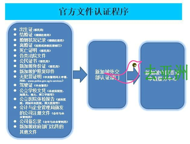 到中国驻新加坡大使馆办理委托书认证或公证 官方文件办理流程