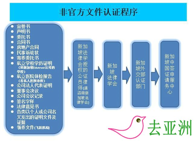 到中国驻新加坡大使馆办理委托书认证或公证 非官方文件办理流程