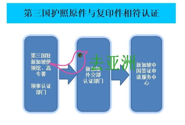到中国驻新加坡大使馆办理委托书认证或公证,步骤图文帮助