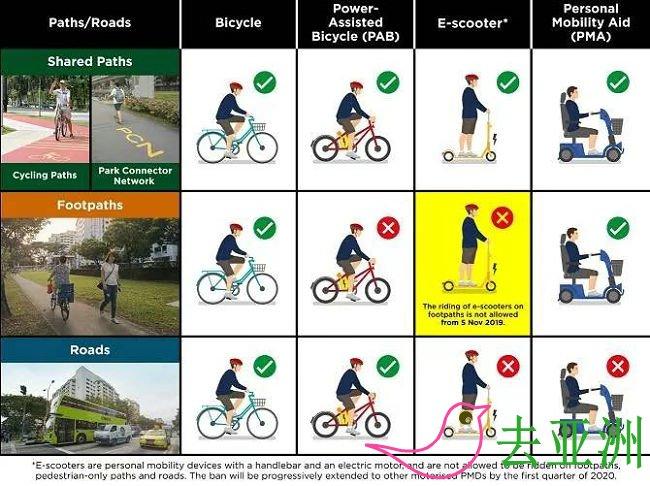 11月4日起,新加坡将禁止在所有人行道上骑电动滑板车e-scooters